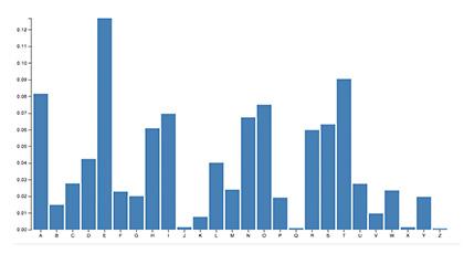Generic industry data chart